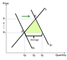 Figure 1:Demand and Supply